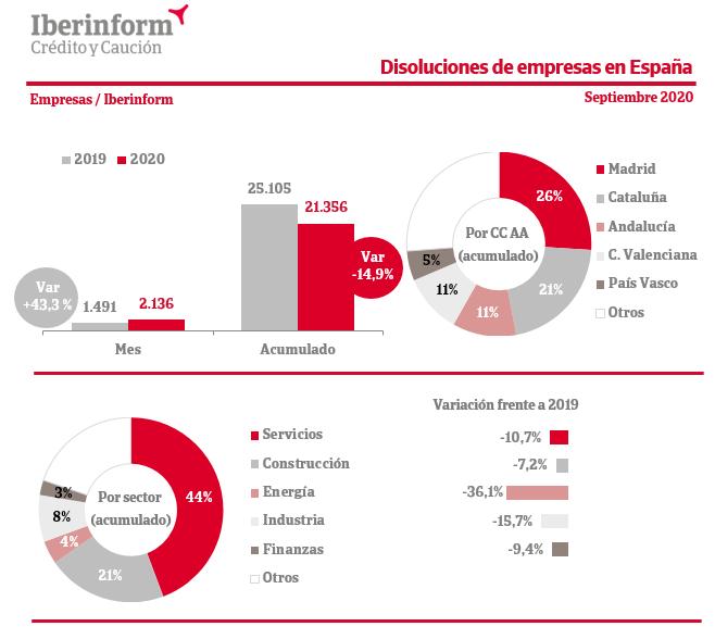 Datos antes de la Quarentena 1020-disoluciones-iberinform-septiembre.2020-10-06-13-03-00