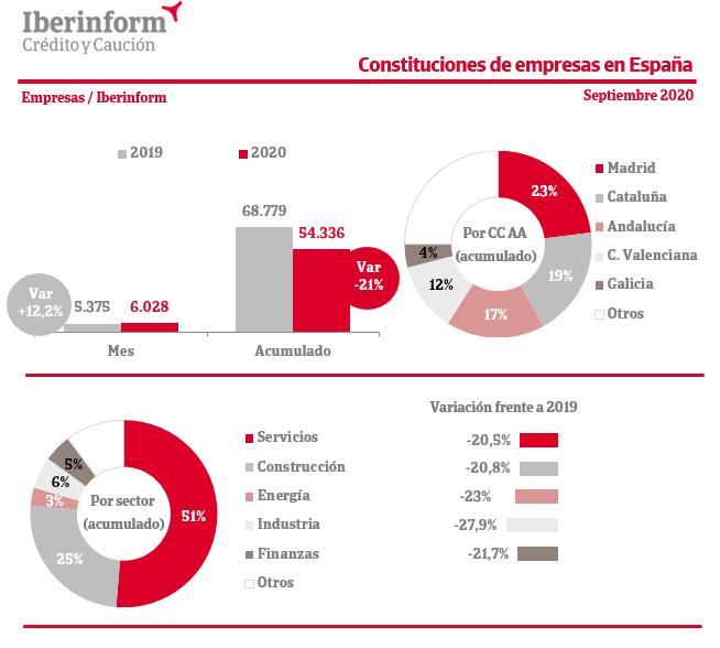 Datos antes de la Quarentena 1020-constituciones-iberinform-septiembre.2020-10-06-13-03-05