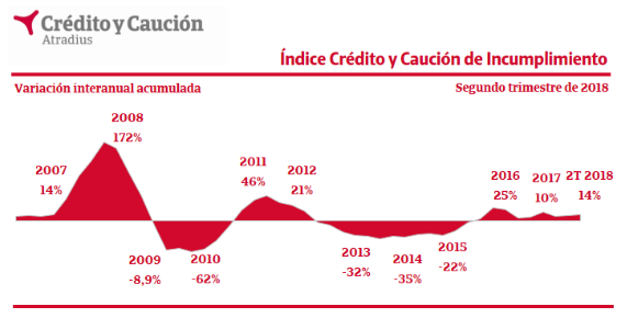 55205d898a35f El comportamiento del Índice Crédito y Caución de Incumplimiento muestra un  incremento interanual de los niveles de impago en España del 14% en el  segundo ...